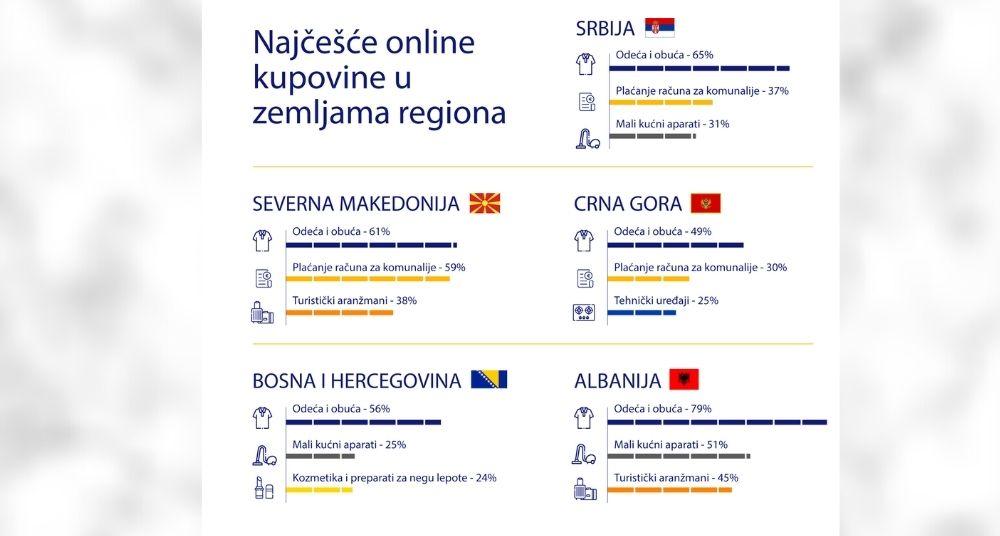 Skoro svaki šesti građanin Srbije plaća turističke aranžmane putem interneta 2