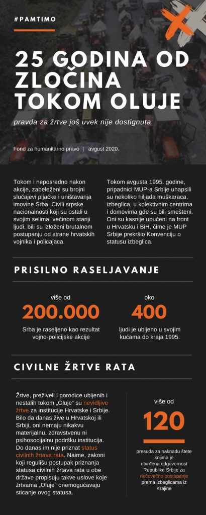 """FHP: Žrtve """"Oluje"""" da postanu briga Srbije i Hrvatske 2"""