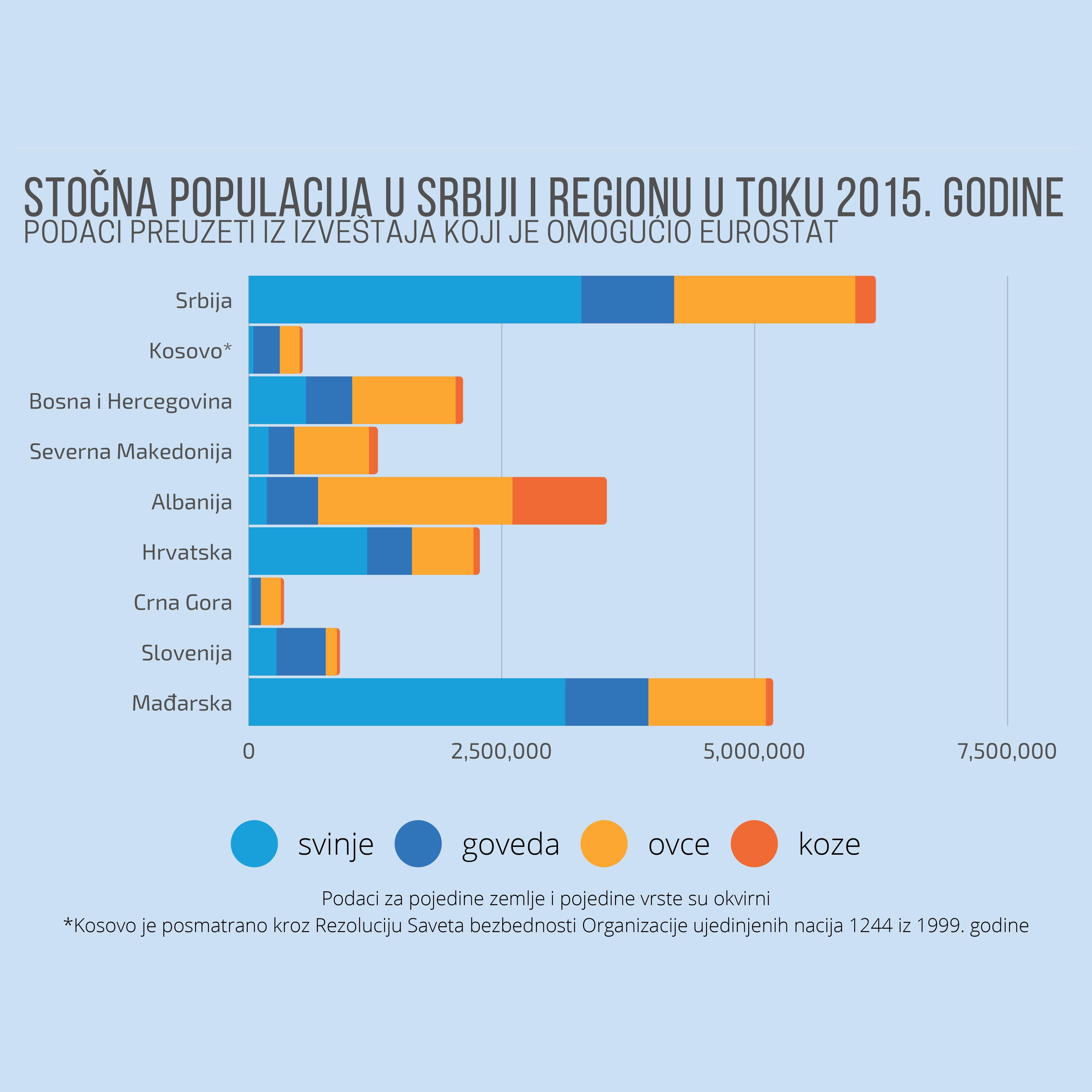 U Srbiji se od stoke najviše uzgajaju svinje 5