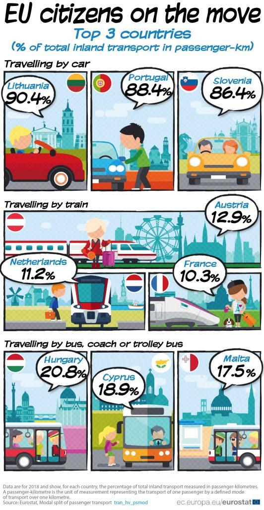 Automobil najviše korišćeno prevozno sredstvo u Srbiji 2