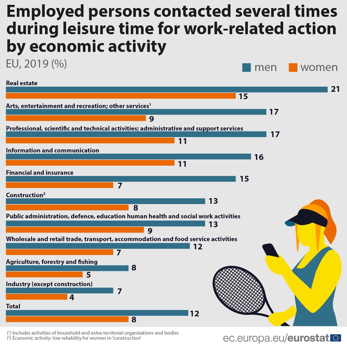 Nadređeni češće kontaktiraju muškarce van radnog vremena 2