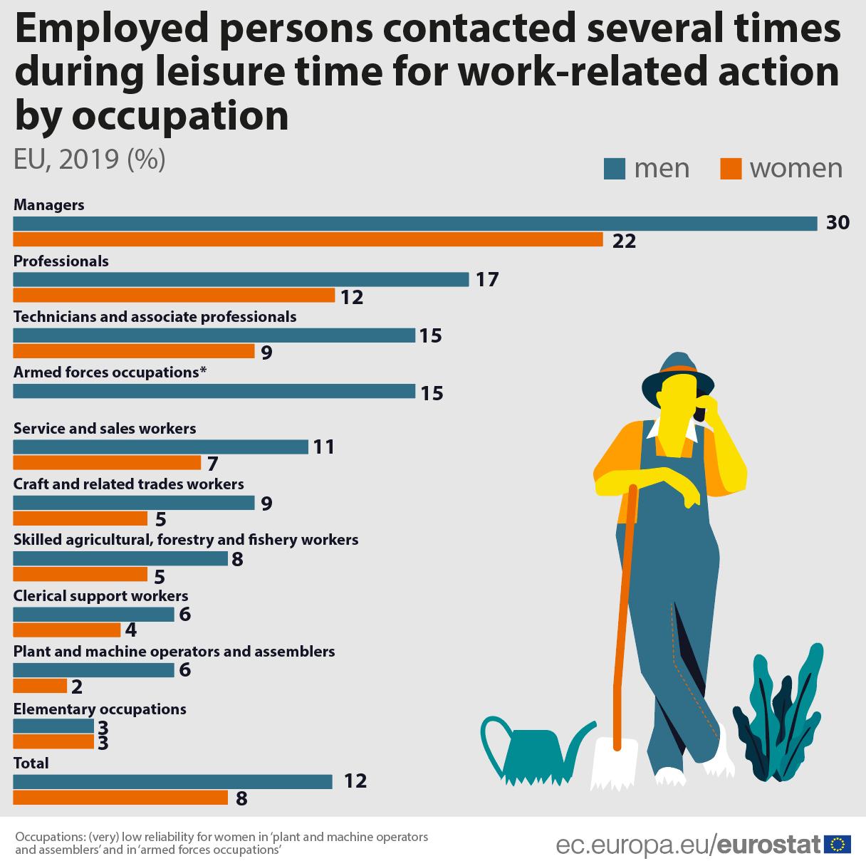 Nadređeni češće kontaktiraju muškarce van radnog vremena 3