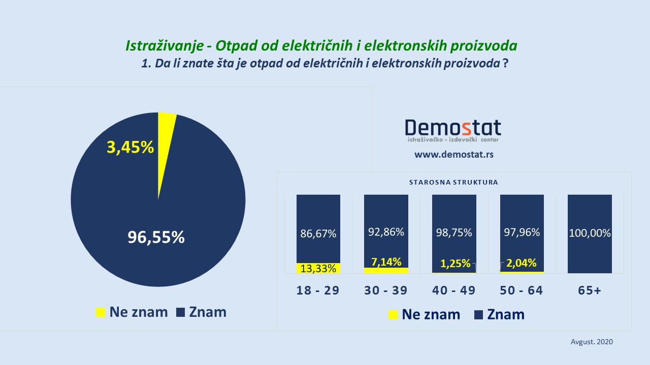Čak 41 odsto građana Srbije električni i elektronski otpad baca u kontejner (VIDEO) 3