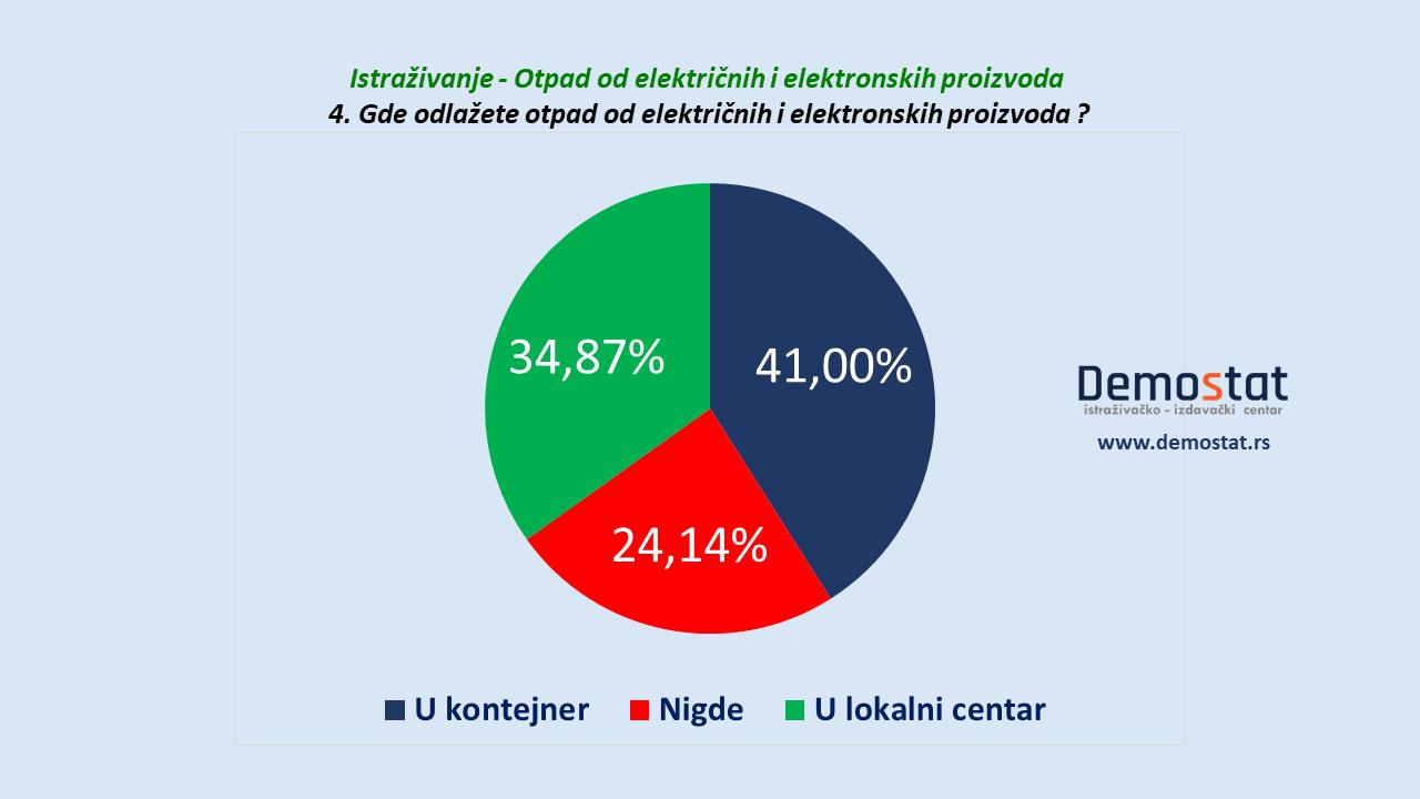 Čak 41 odsto građana Srbije električni i elektronski otpad baca u kontejner (VIDEO) 2