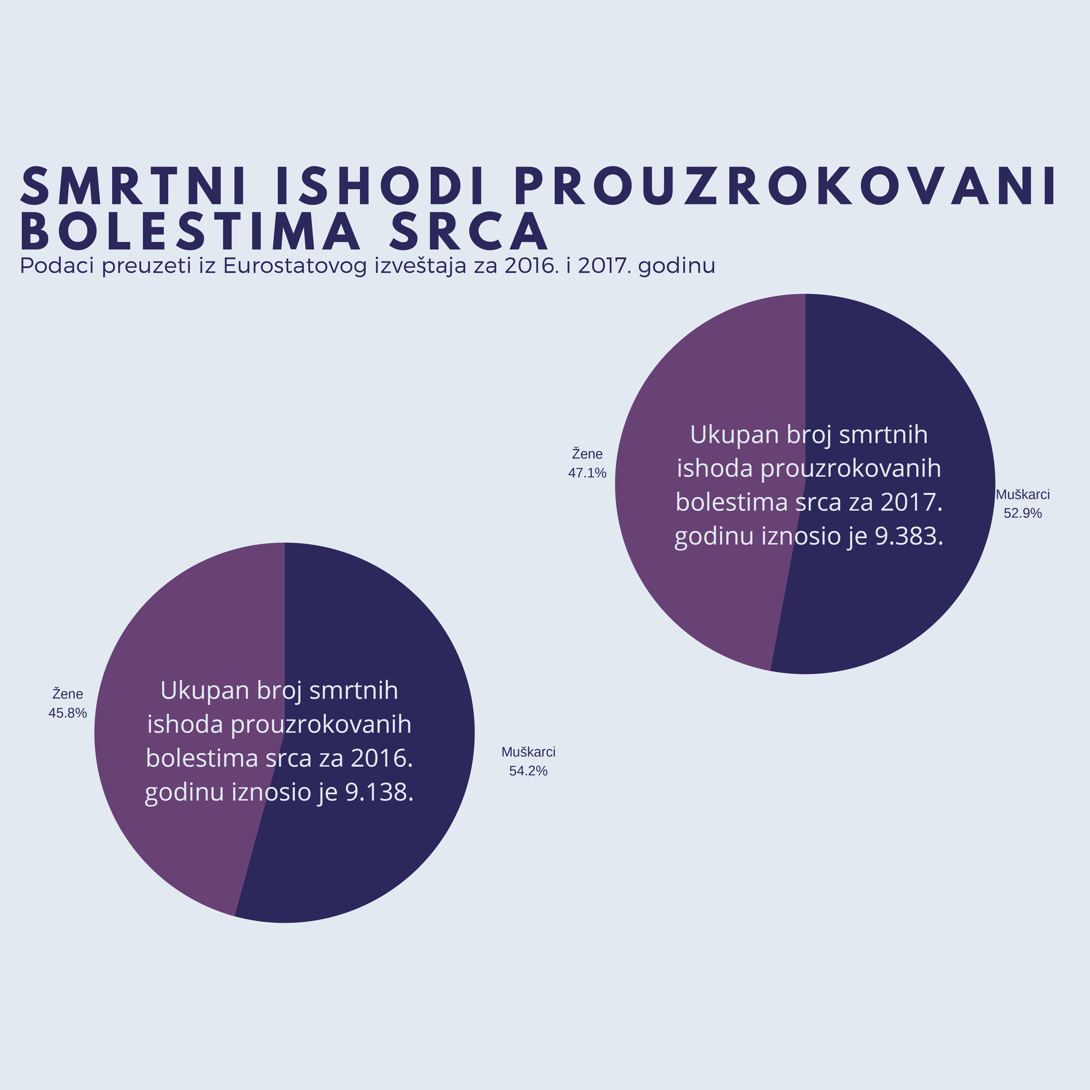 U Srbiji žene starije od 65 godina podložnije smrtnim ishodima od bolesti srca nego muškarci 5