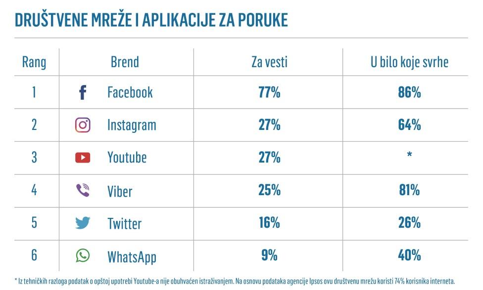 mediji, društvene mreže
