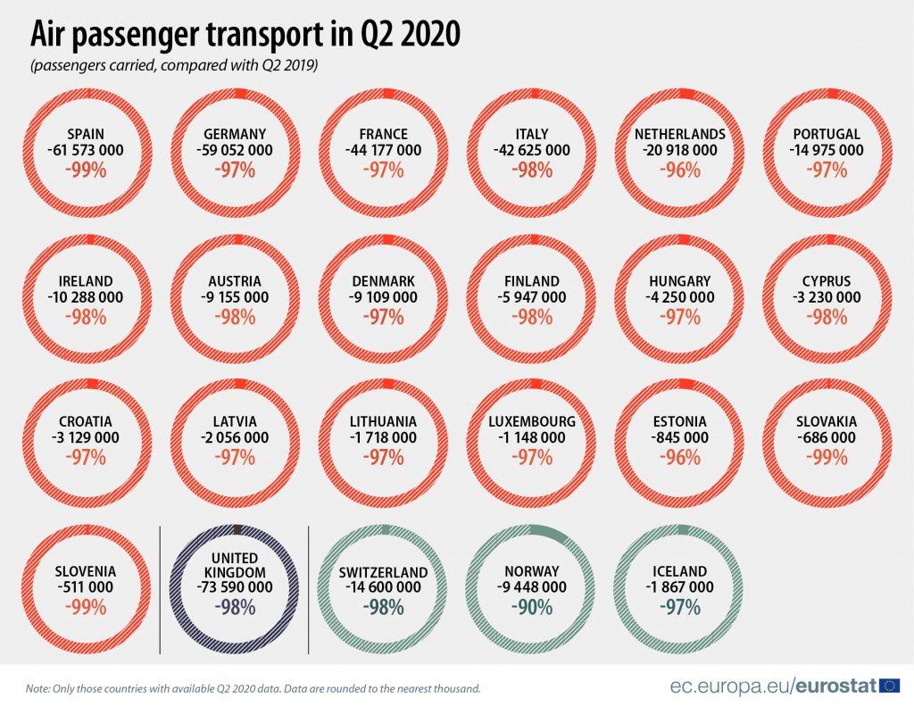 Španci najviše redukovali letove od svih žitelja EU 3