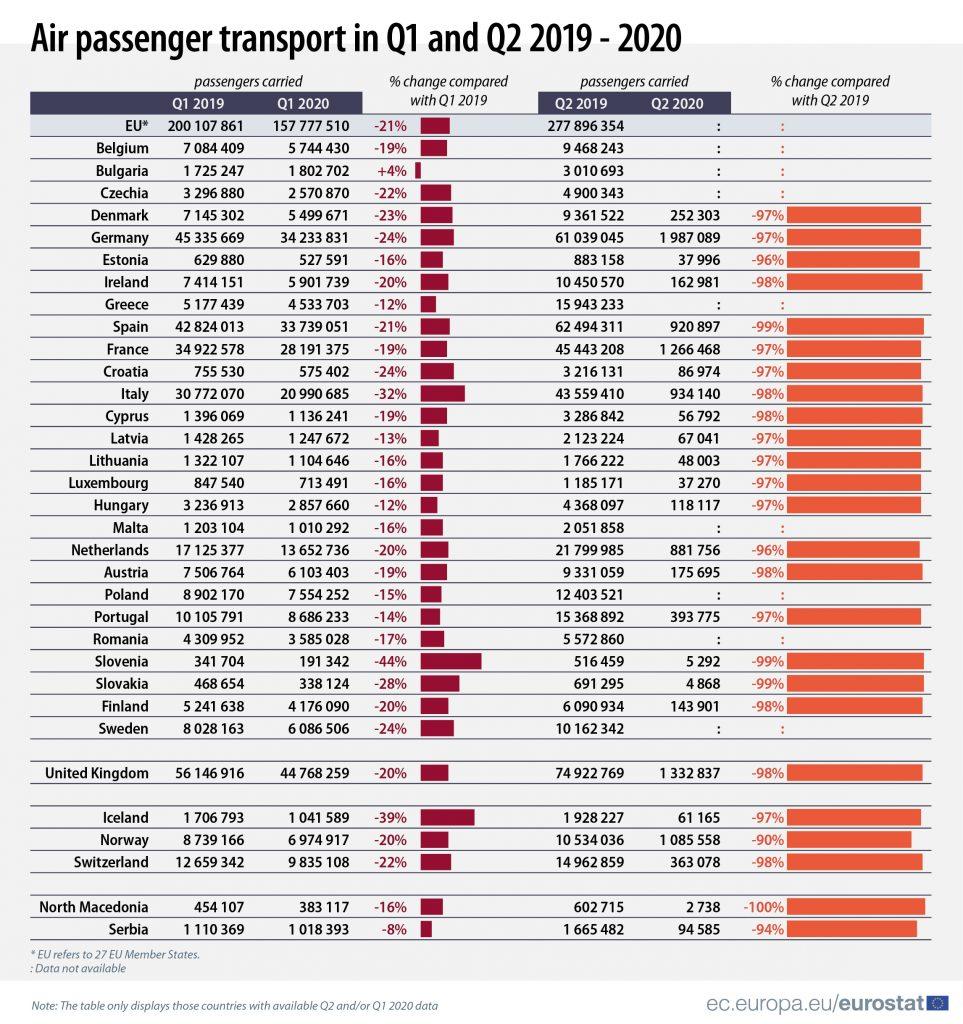 Španci najviše redukovali letove od svih žitelja EU 2