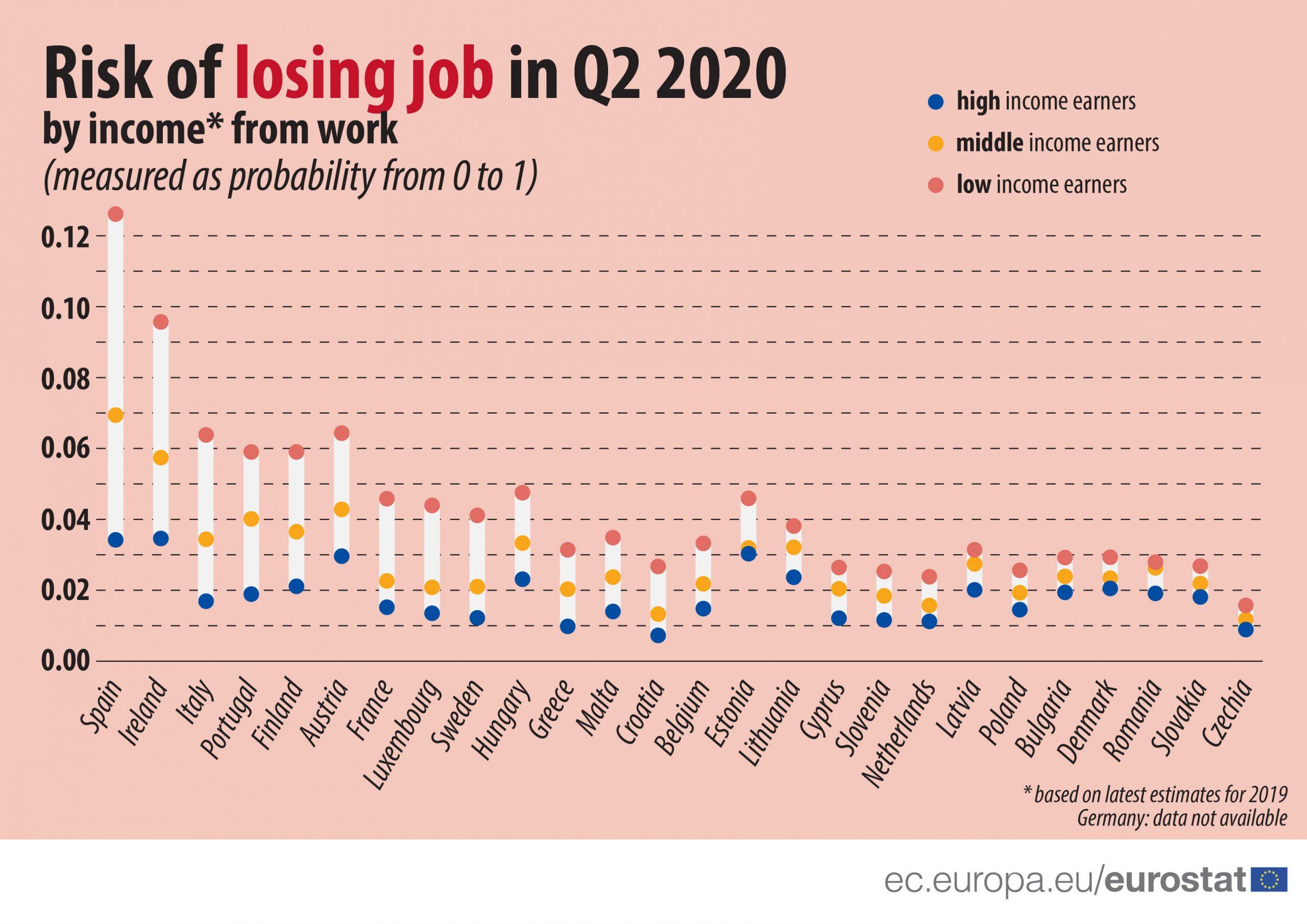 Radnici sa niskim primanjima u EU u većem riziku da ostanu bez posla 5