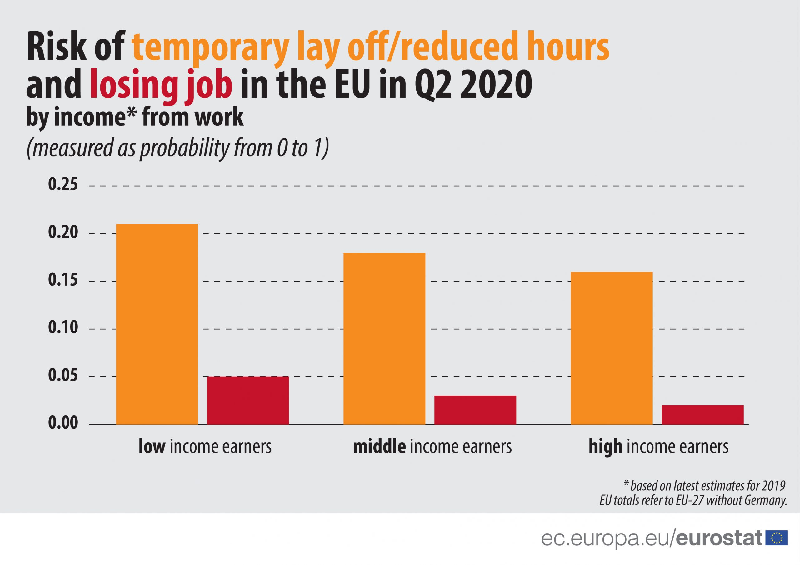 Radnici sa niskim primanjima u EU u većem riziku da ostanu bez posla 4