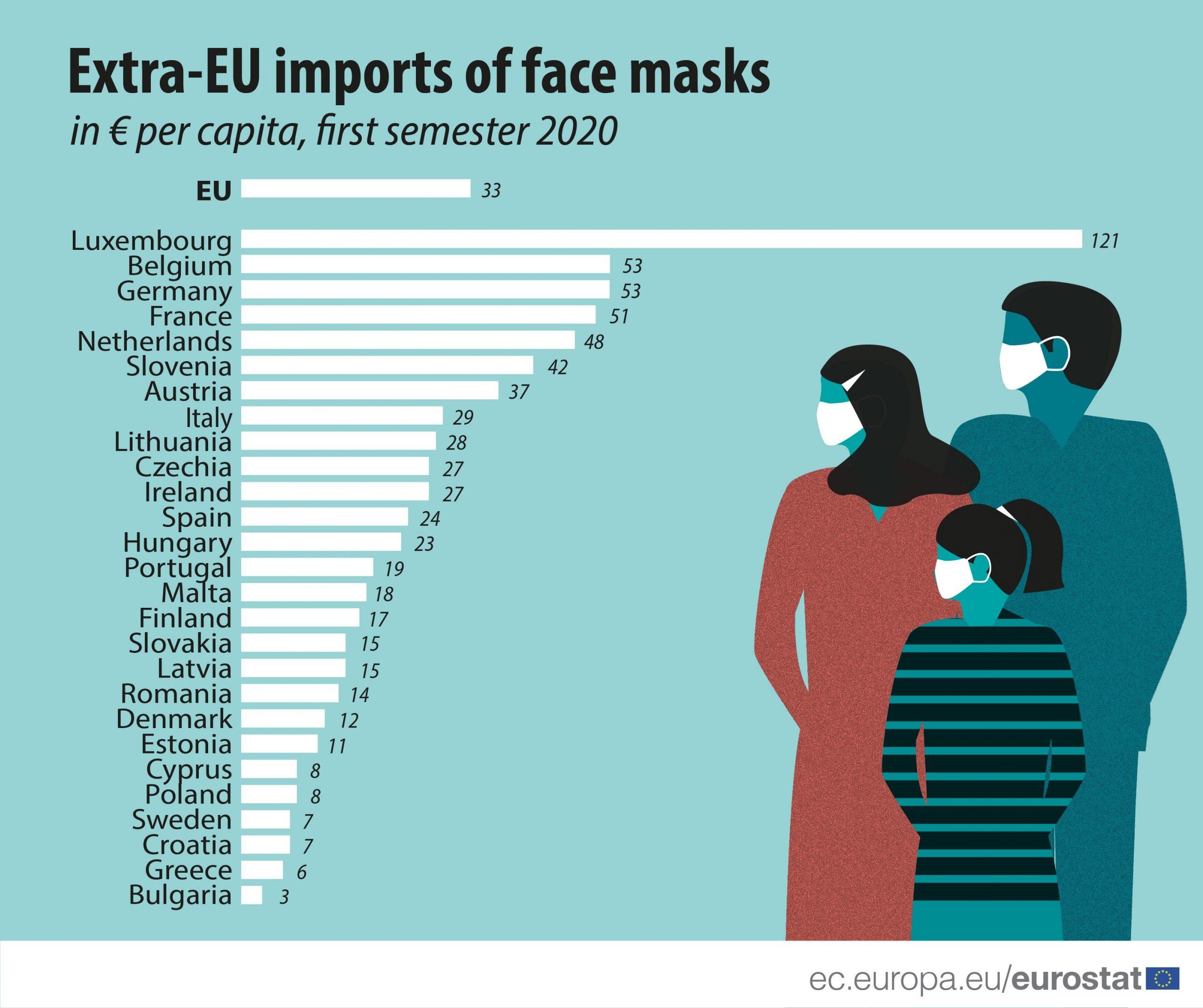 Luksemburg uvezao najviše zaštitnih maski po glavi stanovnika u celoj EU 3