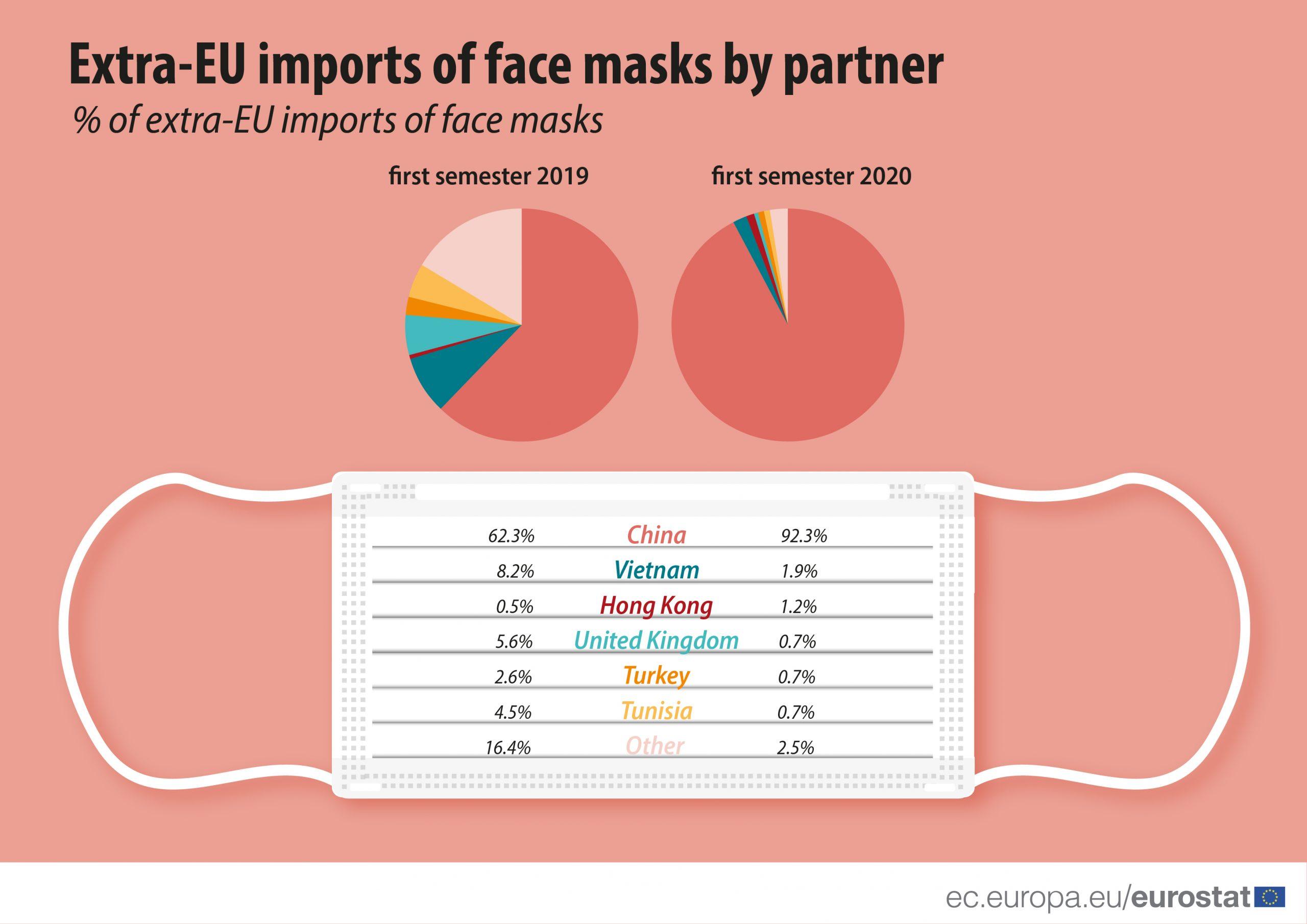 Luksemburg uvezao najviše zaštitnih maski po glavi stanovnika u celoj EU 4