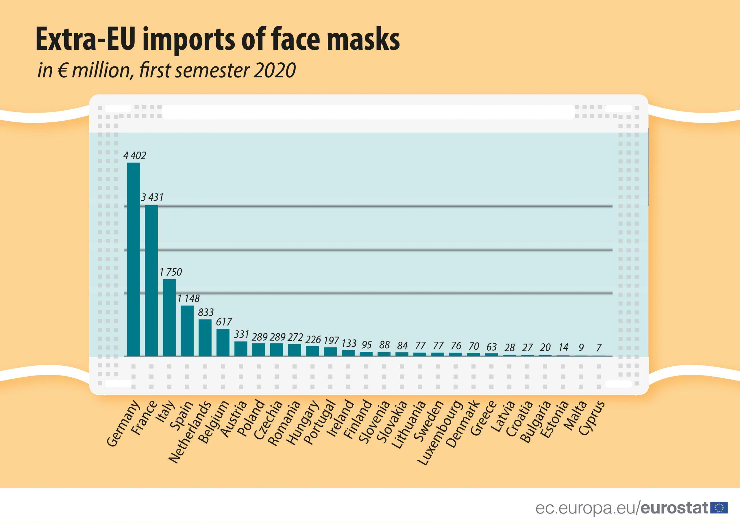 Luksemburg uvezao najviše zaštitnih maski po glavi stanovnika u celoj EU 2