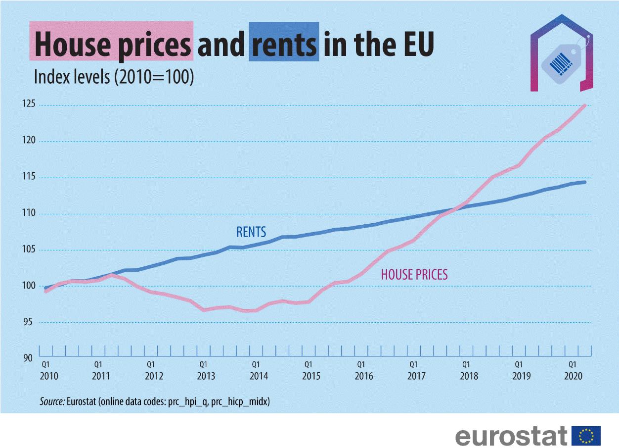 Cene stanarina u EU u poslednjoj deceniji porasle za oko 14 odsto, a kuća za 25 2
