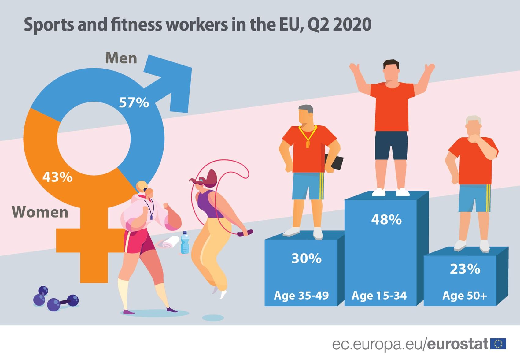 Najviše sportskih radnika u EU ima Švedska, najmanje Belgija 2