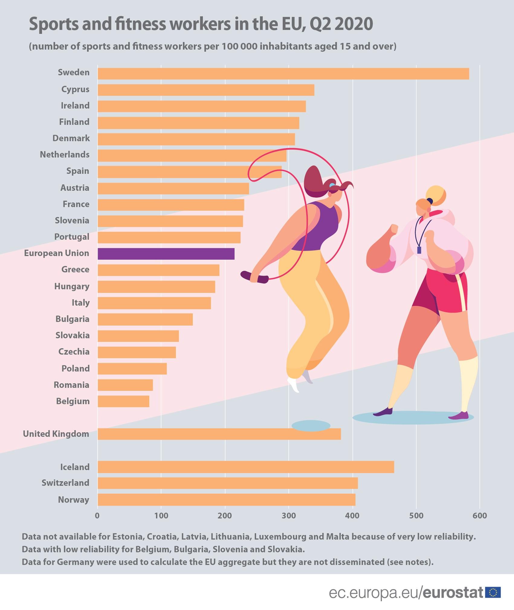 Najviše sportskih radnika u EU ima Švedska, najmanje Belgija 3