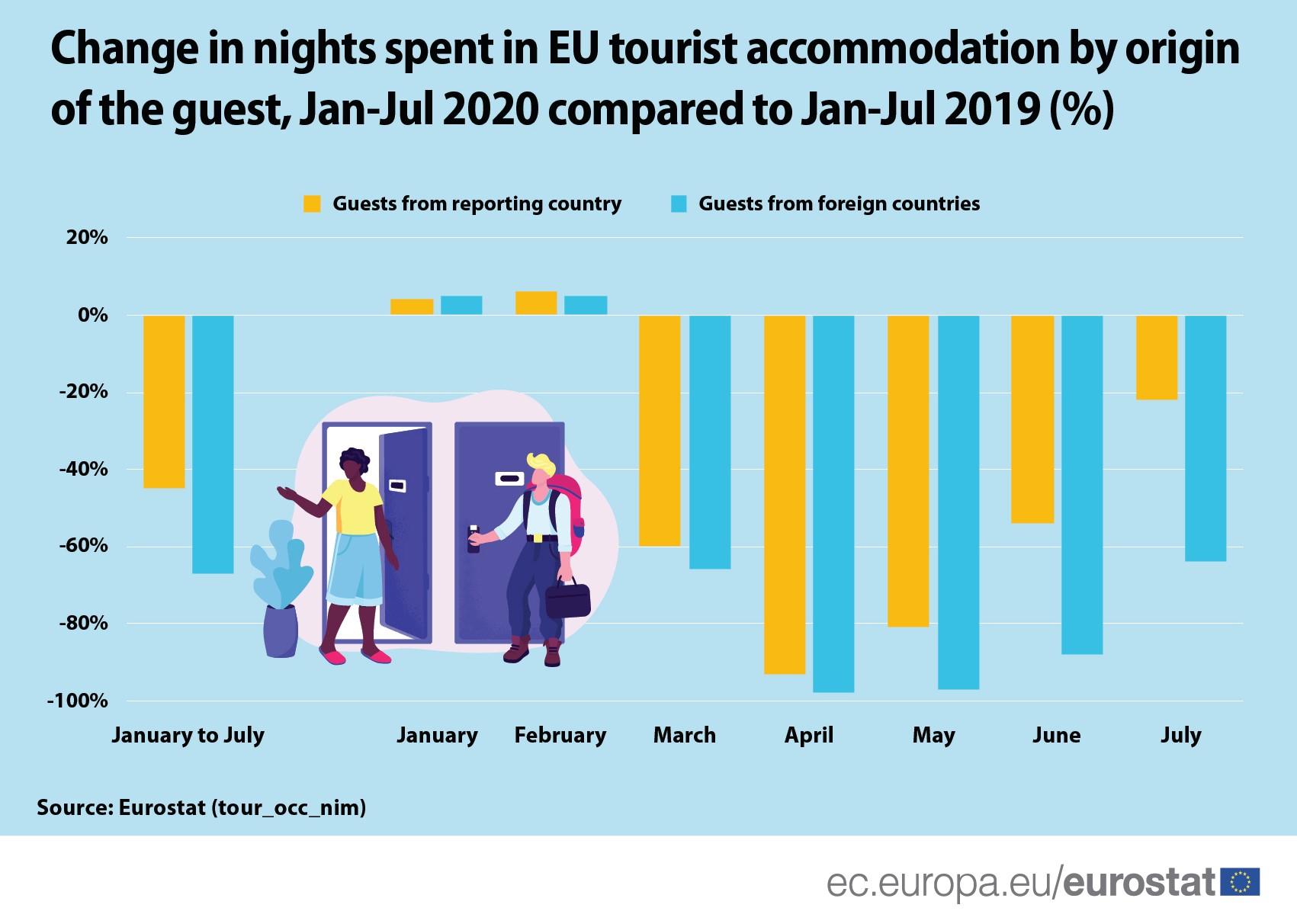 Turistički smeštaji u EU bili 64 odsto manje popunjeni u julu 2020. godine 2