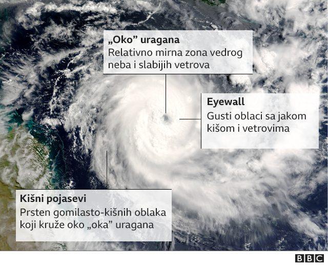 """""""Oko uragana"""""""