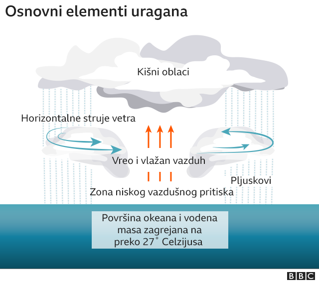 Osnovni elementi uragana