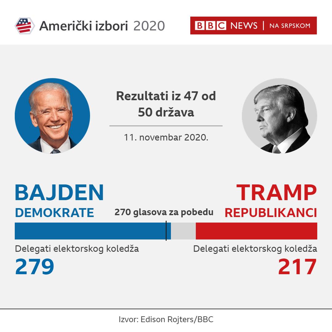 Amerika, izbori, rezultati