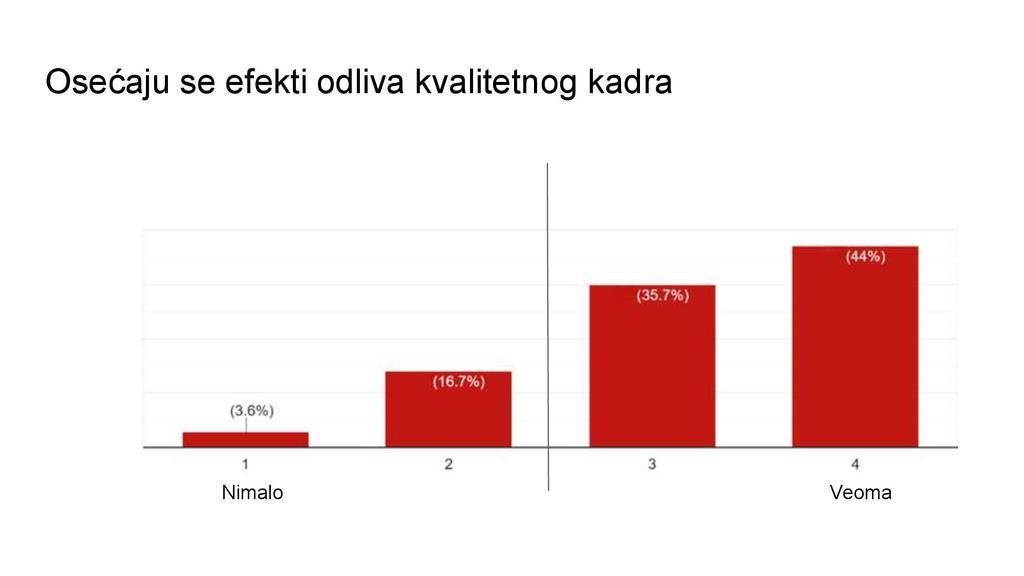 Istraživanje: Iz Srbije najviše odlaze mladi između 20 i 30 godina 2