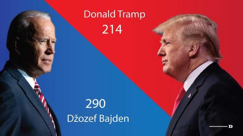 Bajden osvojio dovoljno glasova za pobedu na predsedničkim izborima u SAD (FOTO) 1