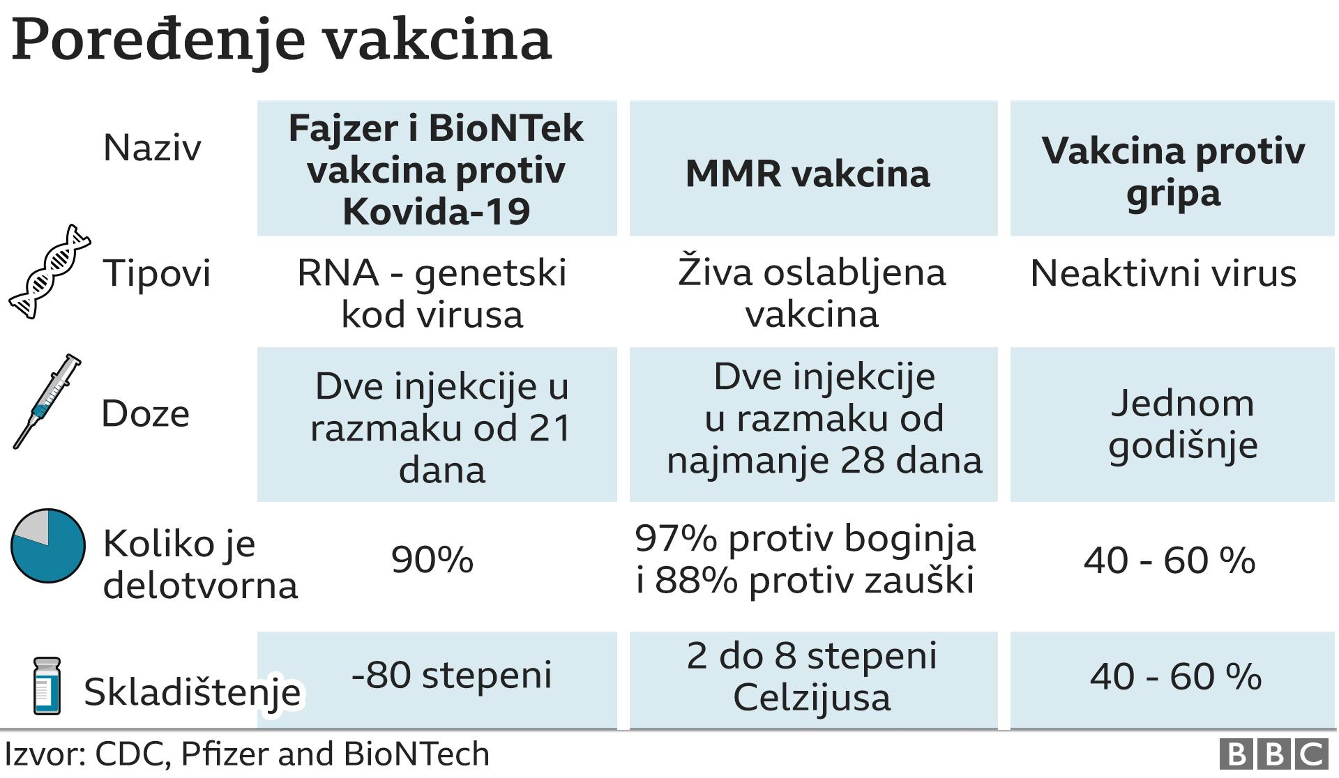 poređenje vakcina