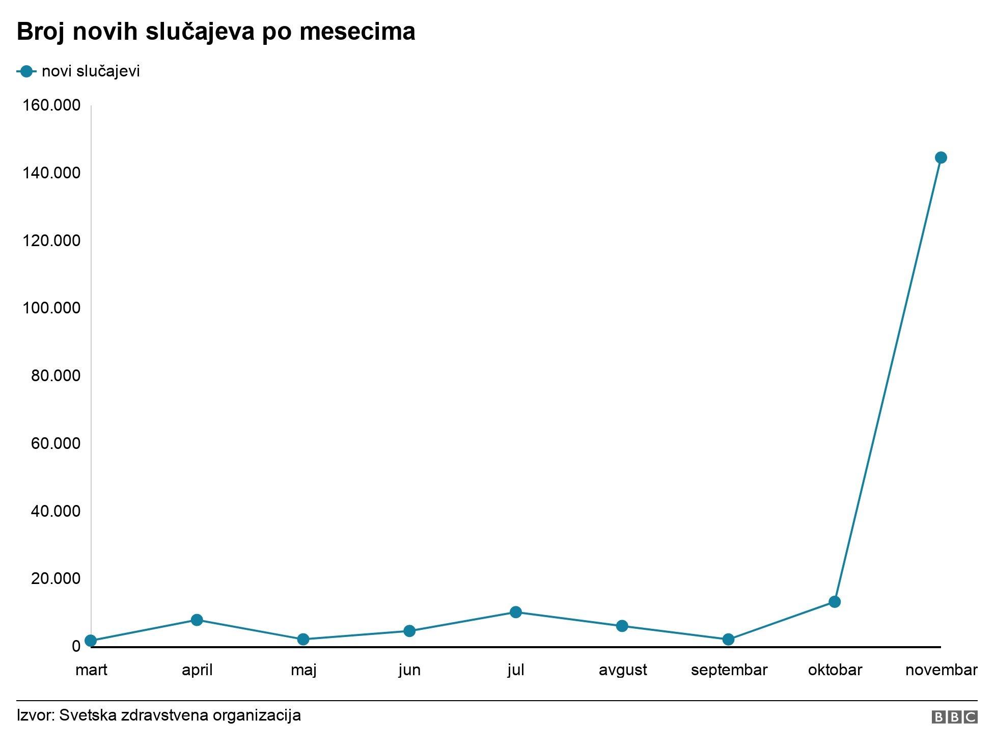 slučajevi u srbiji po mesecima grafika