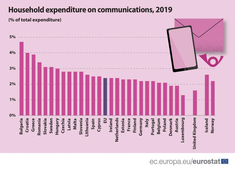 Troškovi domaćinstava u Srbiji za telekomunikacije čak 3,4 odsto BDP-a 2