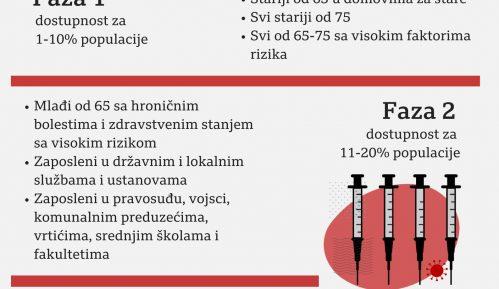 Korona virus: U Srbiji preminulo još 20 ljudi, Mađarska prva u EU odobrila Sputnjik vakcinu 20