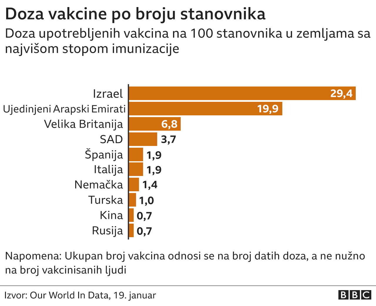 Doza vakcine po broju stanovnika