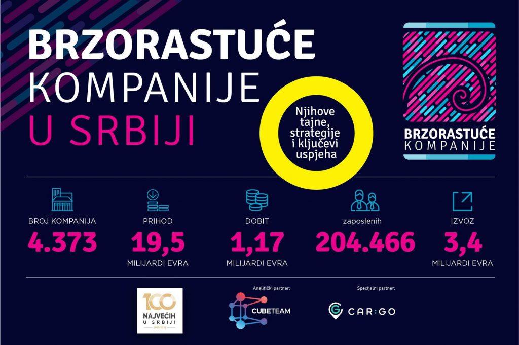 Prihod brzorastućih kompanija u Srbiji 19,5 milijardi, izvoz 3,4 milijarde evra 2