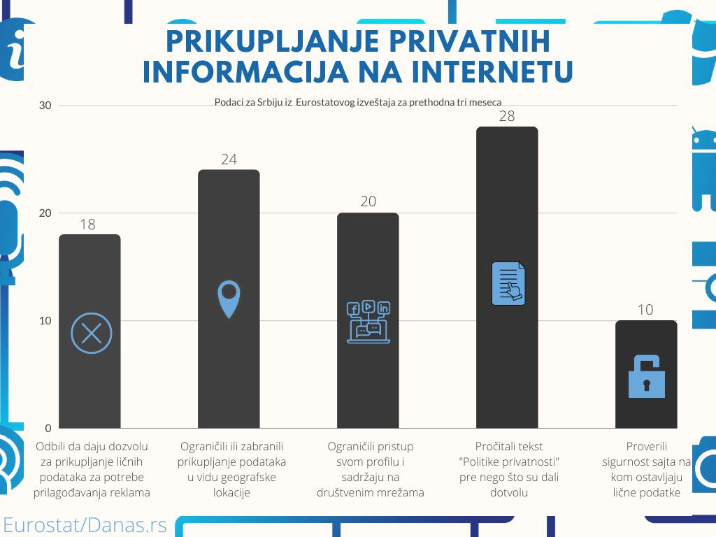 """Svaki četvrti u Srbiji pročita """"politiku privatnosti"""" pre nego što dozvoli """"kolačiće"""" 2"""