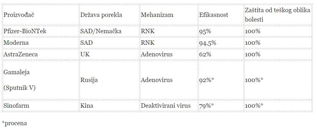 Sve o vakcinama: Koji su rizici, da li izazivaju sterilitet, ko ne treba da ih primi? 2