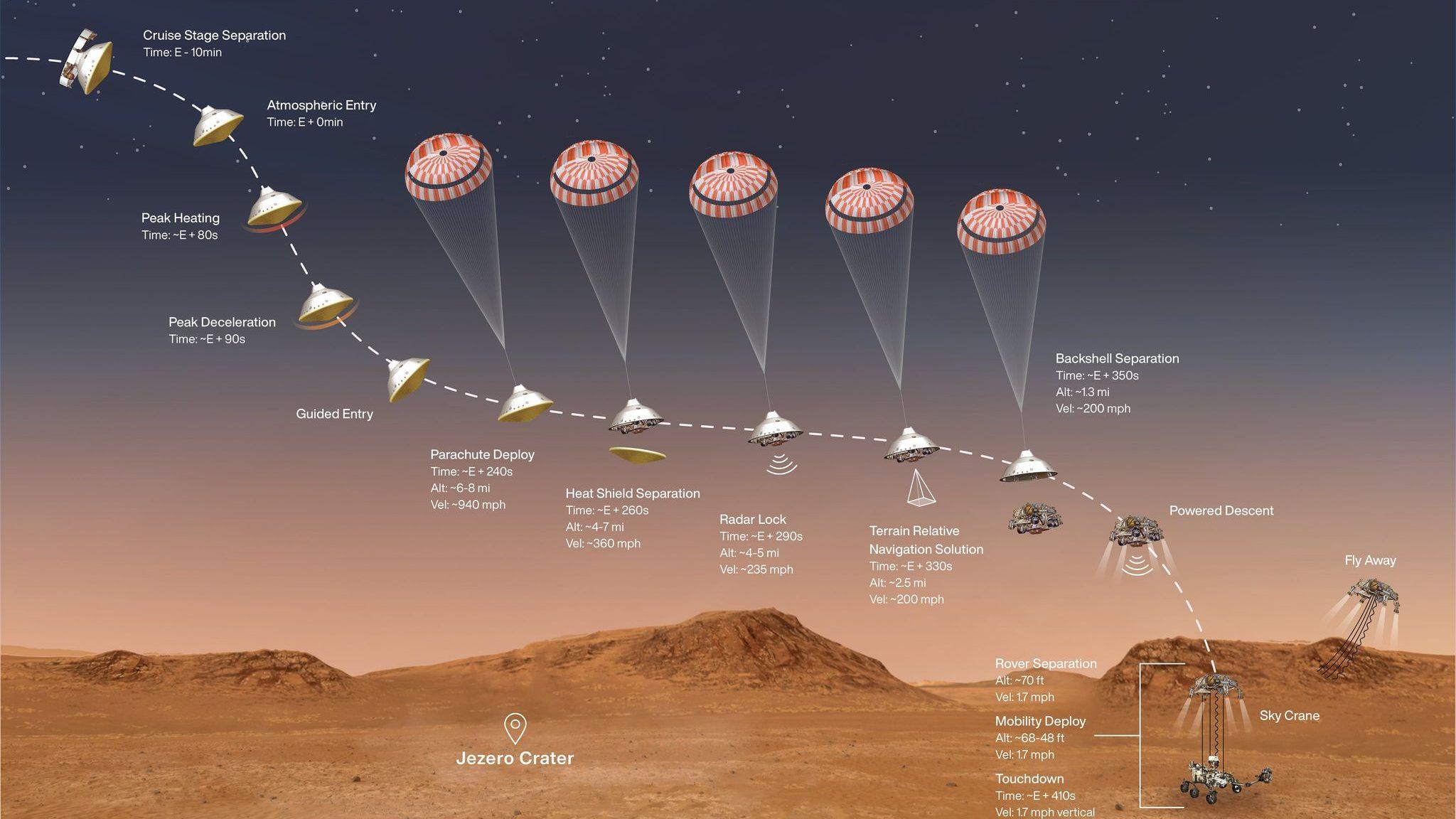 Rover američke svemirske agencije NASA sleteo na Mars (VIDEO) 2