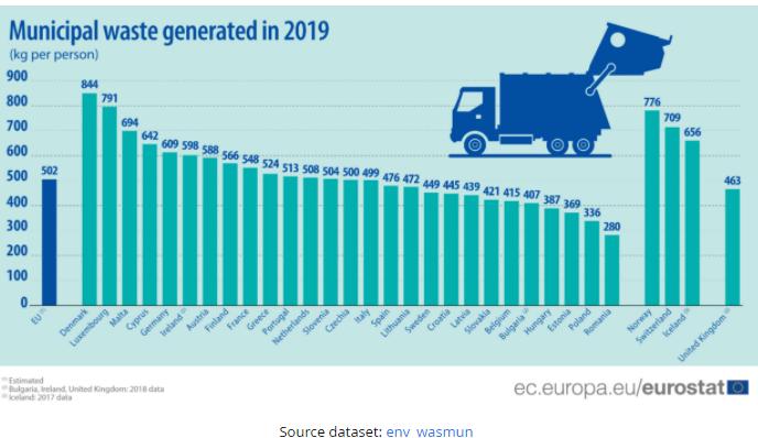 U Srbiji u 2019. proizvedeno 338 kg komunalnog otpada po glavi stanovnika 2
