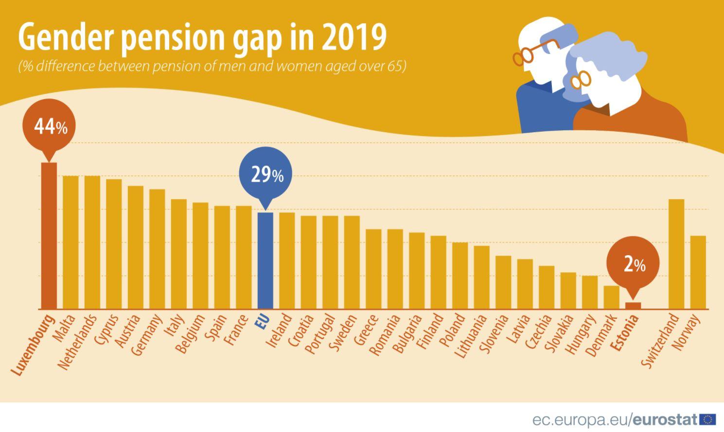 Ženama u Srbiji penzija niža za 22,8 odsto u odnosu na muškarce 2