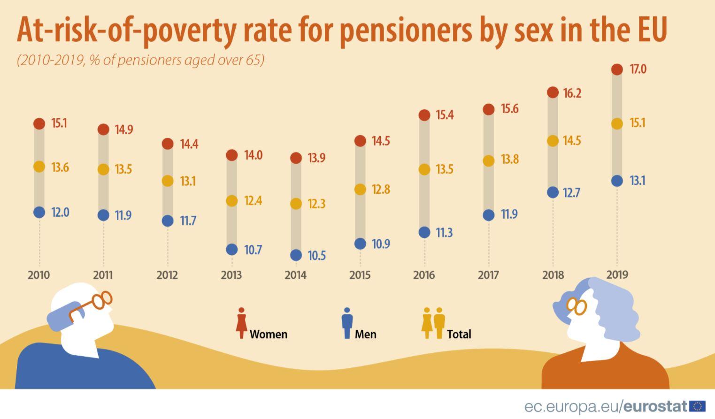 Ženama u Srbiji penzija niža za 22,8 odsto u odnosu na muškarce 3