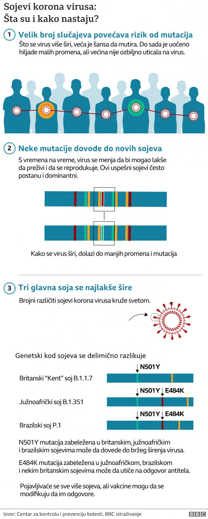 Korona virus: Još 16 umrlo u Srbiji, novi skok broja zaraženih, brazilski soj virusa u Britaniji razlog za novu brigu 3