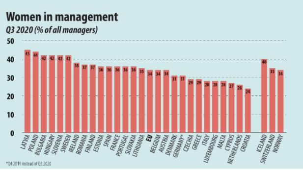 U Srbiji upola manje žena na rukovodećim pozicijama u odnosu na muškarce 2