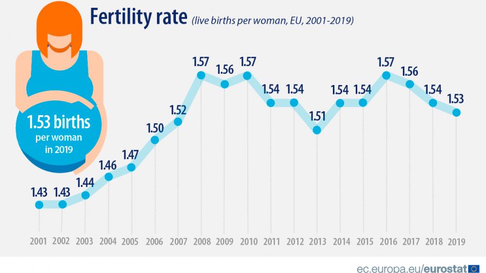 Nastavljen pad nataliteta u EU, stopa plodnosti najveća u Francuskoj 2