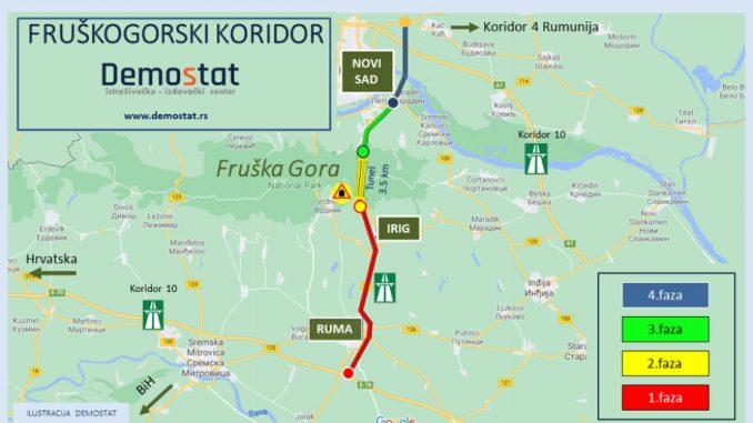 Početak izgradnje Fruškogorskog koridora moguć na proleće? 1