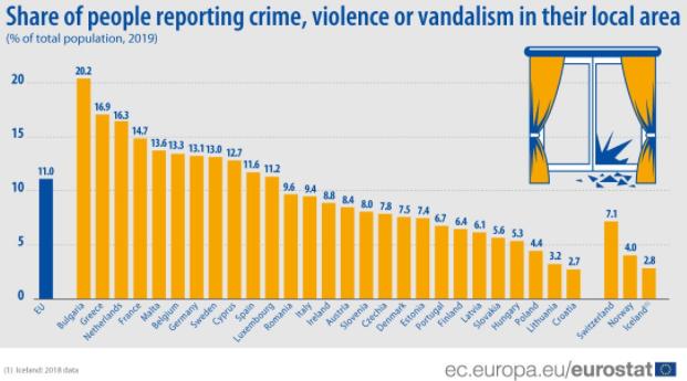 Kriminal u Srbiji prijavljuje oko 11 odsto građana 2