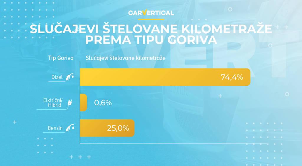 Vraćanje kilometraže umanjuje vrednost automobila čak za 25 odsto 5