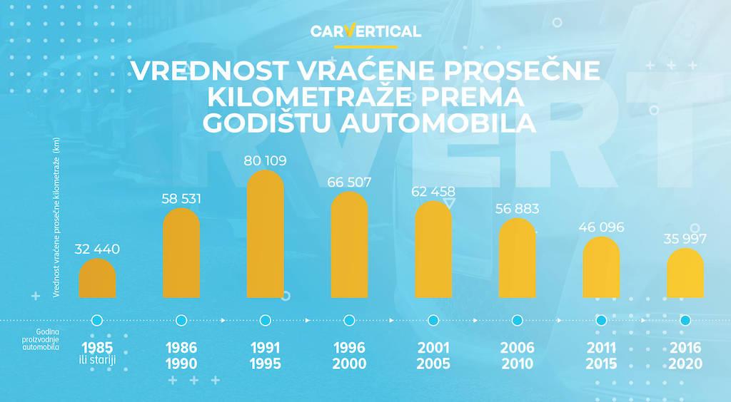 Vraćanje kilometraže umanjuje vrednost automobila čak za 25 odsto 6