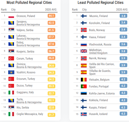 IQair: Srbija 28. na listi država sa najzagađenijim vazduhom u 2020. 2
