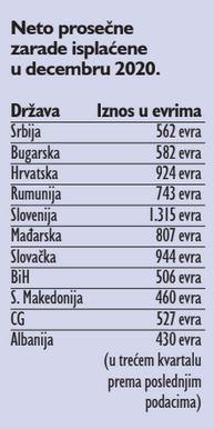Decembarska plata fikcija, prosečna je 510 evra 2