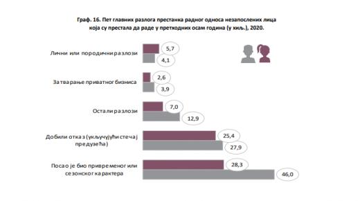 RZS: Rast zaposlenosti zanatlija i srodnih zanimanja u 2020. 4