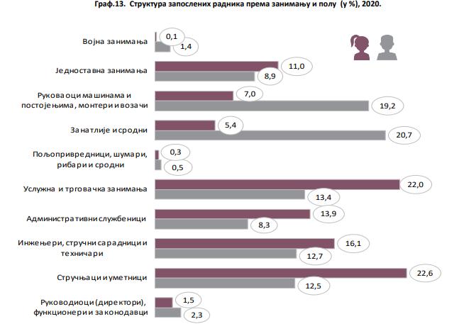 RZS: Rast zaposlenosti zanatlija i srodnih zanimanja u 2020. 3