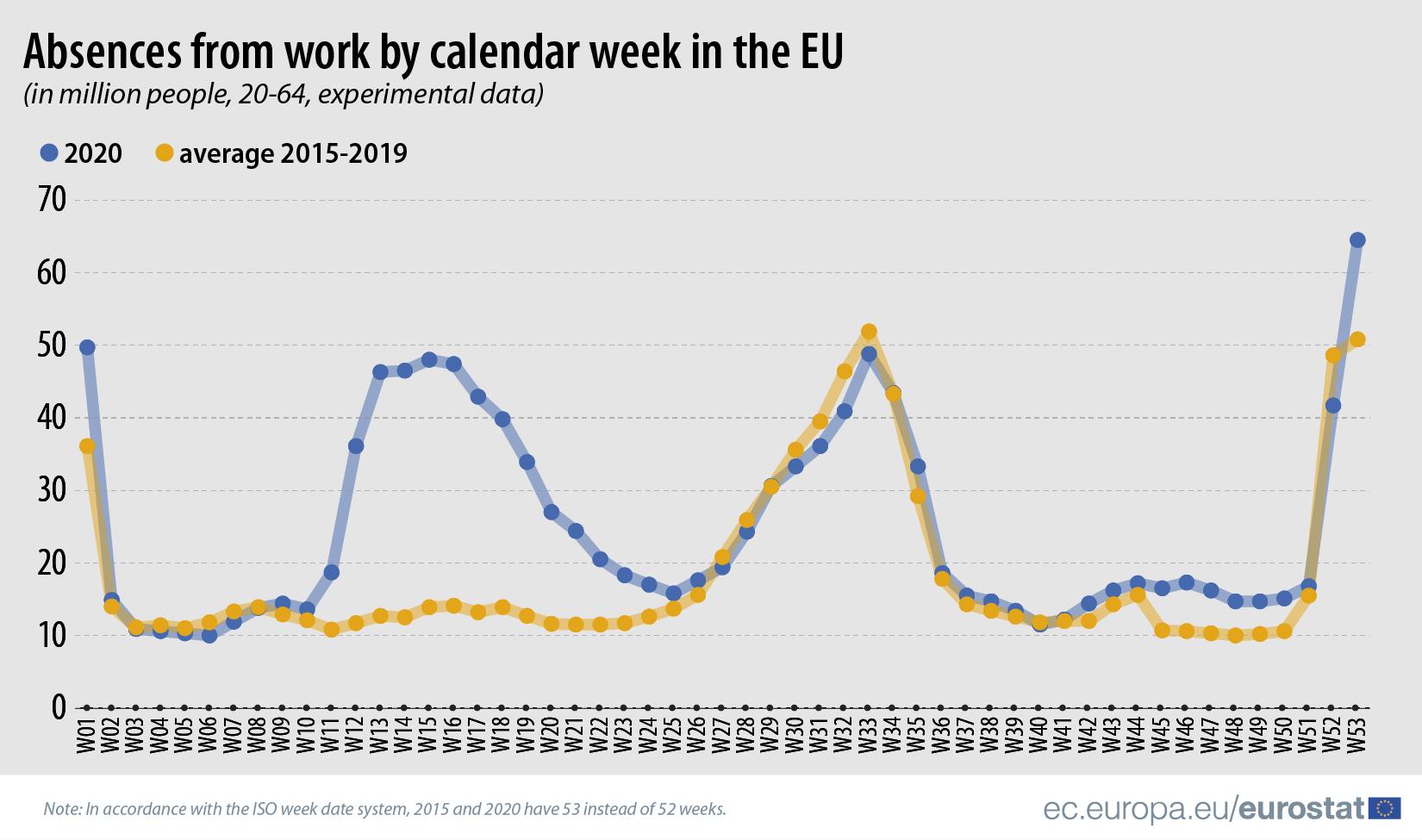 Privremena otpuštanja sa posla u EU dostigla rekord u 2020. godini 2
